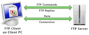 Режимы FTP